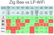 Zig Bee vs LP WiFi