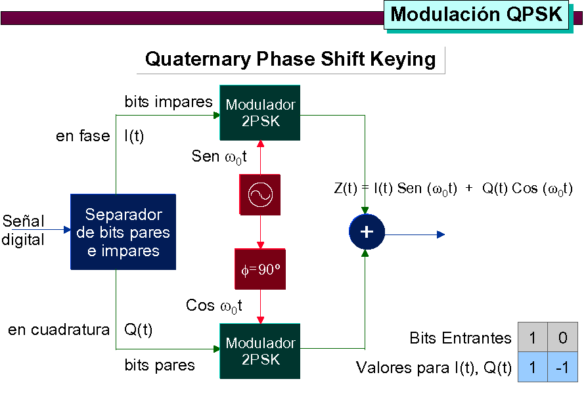 2 modulacion_13
