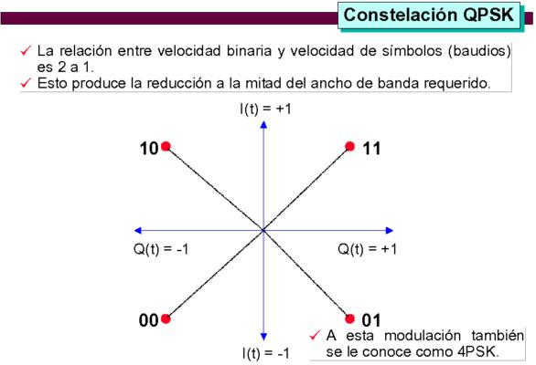 2 modulacion_14