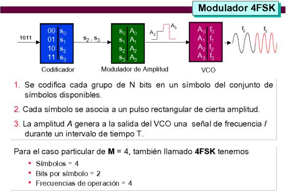 2 modulacion_18