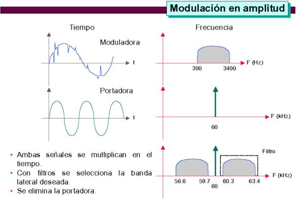 2 modulacion_4